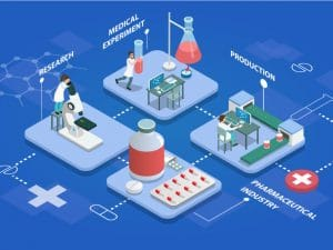 Medical device production