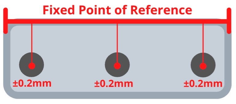 Tolerances with a fixed point of reference