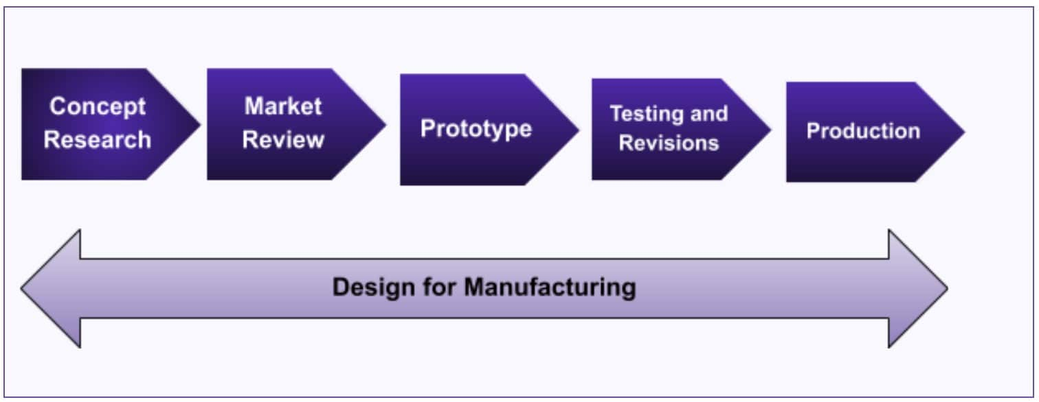 Design for Manufacturing (DFM) - Concept To Production in Product Development