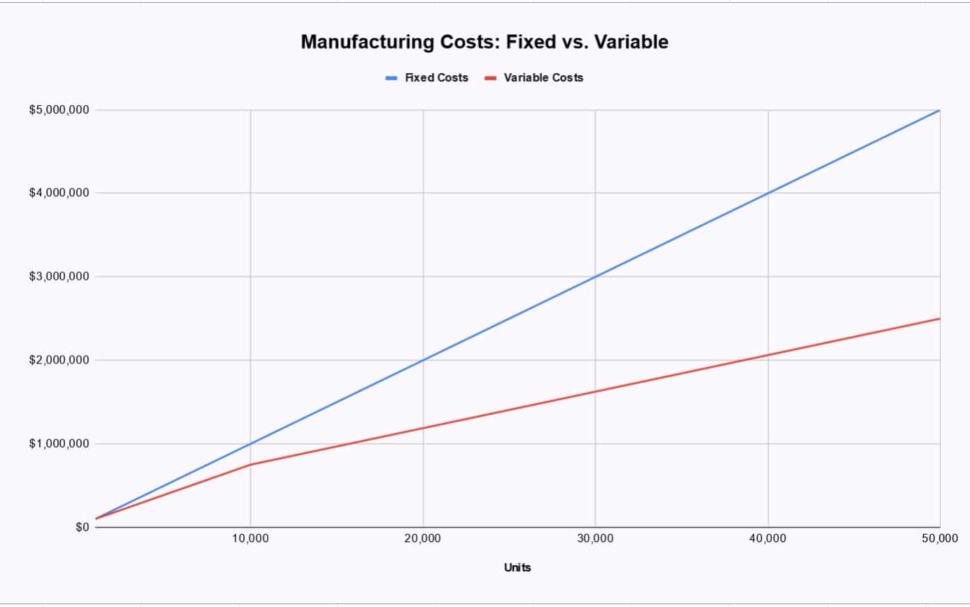 Fixed vs. Variable Costs of Manufacturing