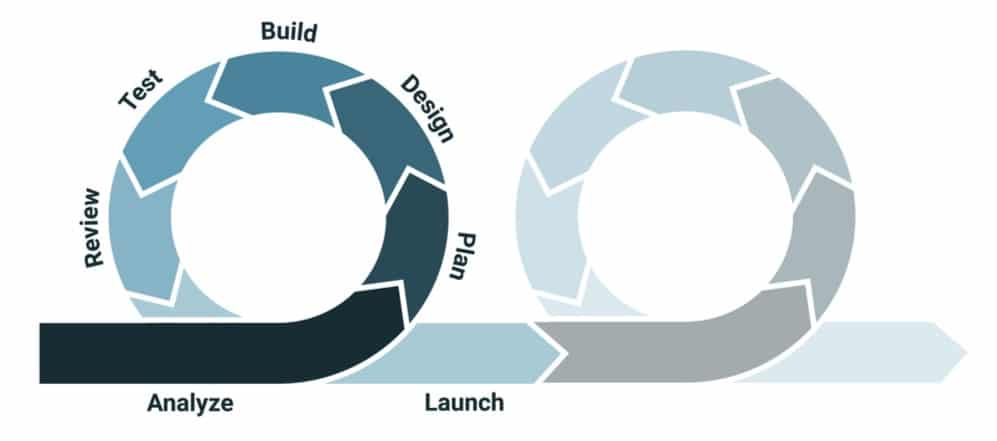 Agile Iterative Design Process
