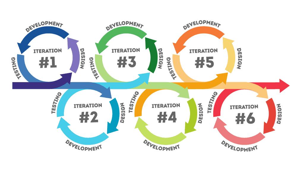 Iterative product development process